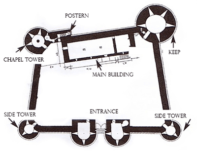 Guédelon castle plan